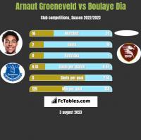 Arnaut Groeneveld vs Boulaye Dia h2h player stats