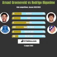 Arnaut Groeneveld vs Rodrigo Riquelme h2h player stats