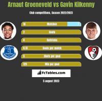 Arnaut Groeneveld vs Gavin Kilkenny h2h player stats