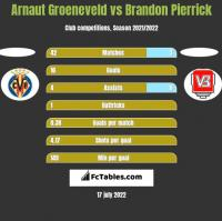 Arnaut Groeneveld vs Brandon Pierrick h2h player stats