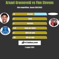 Arnaut Groeneveld vs Finn Stevens h2h player stats