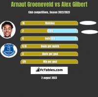 Arnaut Groeneveld vs Alex Gilbert h2h player stats