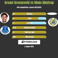 Arnaut Groeneveld vs Mads Bidstrup h2h player stats