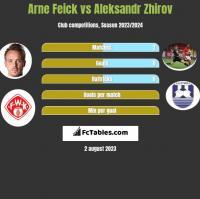 Arne Feick vs Aleksandr Zhirov h2h player stats