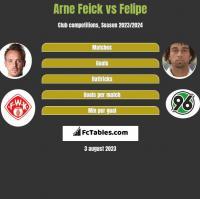 Arne Feick vs Felipe h2h player stats