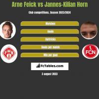 Arne Feick vs Jannes-Kilian Horn h2h player stats