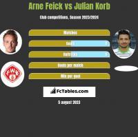 Arne Feick vs Julian Korb h2h player stats