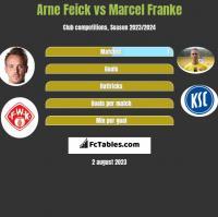 Arne Feick vs Marcel Franke h2h player stats