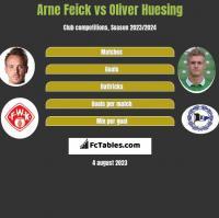Arne Feick vs Oliver Huesing h2h player stats