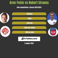 Arne Feick vs Robert Strauss h2h player stats