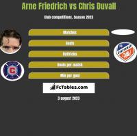 Arne Friedrich vs Chris Duvall h2h player stats