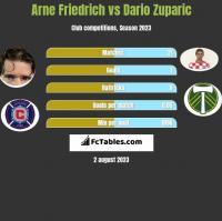 Arne Friedrich vs Dario Zuparic h2h player stats