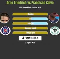 Arne Friedrich vs Francisco Calvo h2h player stats