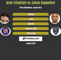 Arne Friedrich vs Johan Kappelhof h2h player stats