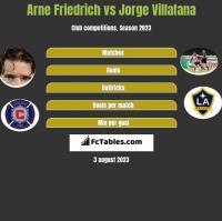 Arne Friedrich vs Jorge Villafana h2h player stats