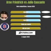 Arne Friedrich vs Julio Cascante h2h player stats