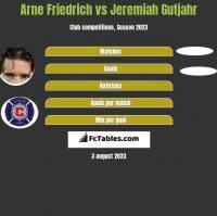 Arne Friedrich vs Jeremiah Gutjahr h2h player stats