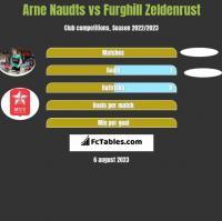 Arne Naudts vs Furghill Zeldenrust h2h player stats