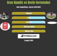 Arne Naudts vs Kevin Vermeulen h2h player stats