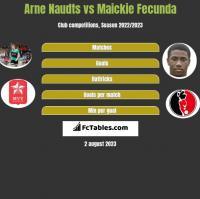 Arne Naudts vs Maickie Fecunda h2h player stats