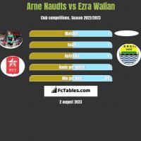 Arne Naudts vs Ezra Walian h2h player stats