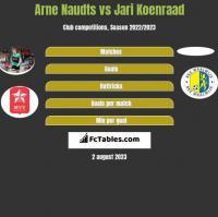 Arne Naudts vs Jari Koenraad h2h player stats
