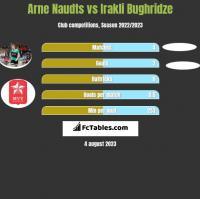 Arne Naudts vs Irakli Bughridze h2h player stats