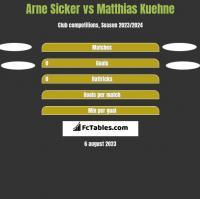 Arne Sicker vs Matthias Kuehne h2h player stats