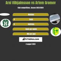 Arni Vilhjalmsson vs Artem Gromov h2h player stats
