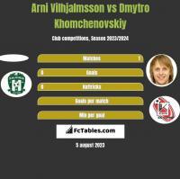Arni Vilhjalmsson vs Dmytro Khomchenovskiy h2h player stats