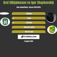 Arni Vilhjalmsson vs Igor Chaykovskiy h2h player stats