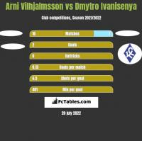 Arni Vilhjalmsson vs Dmytro Ivanisenya h2h player stats
