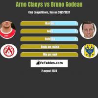 Arno Claeys vs Bruno Godeau h2h player stats