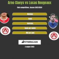 Arno Claeys vs Lucas Rougeaux h2h player stats