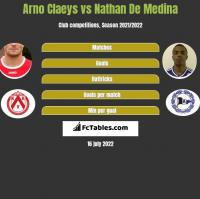 Arno Claeys vs Nathan De Medina h2h player stats