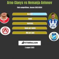 Arno Claeys vs Nemanja Antonov h2h player stats