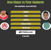 Arno Claeys vs Petar Golubovic h2h player stats