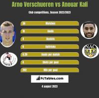 Arno Verschueren vs Anouar Kali h2h player stats