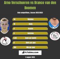 Arno Verschueren vs Branco van den Boomen h2h player stats