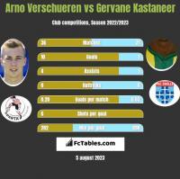 Arno Verschueren vs Gervane Kastaneer h2h player stats