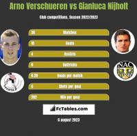 Arno Verschueren vs Gianluca Nijholt h2h player stats