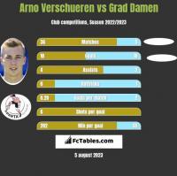 Arno Verschueren vs Grad Damen h2h player stats
