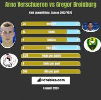 Arno Verschueren vs Gregor Breinburg h2h player stats