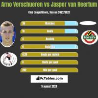 Arno Verschueren vs Jasper van Heertum h2h player stats