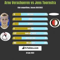 Arno Verschueren vs Jens Toornstra h2h player stats