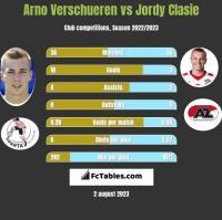 Arno Verschueren vs Jordy Clasie h2h player stats