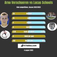 Arno Verschueren vs Lucas Schoofs h2h player stats