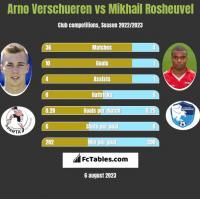 Arno Verschueren vs Mikhail Rosheuvel h2h player stats