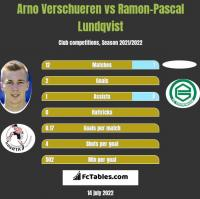 Arno Verschueren vs Ramon-Pascal Lundqvist h2h player stats