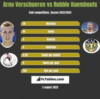 Arno Verschueren vs Robbie Haemhouts h2h player stats